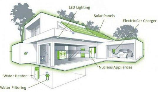 Eco-Friendly Housing Development Project
